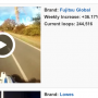 """Brands on Vine"" - Mein Fujitsu Vine Video unter den TOP 10"