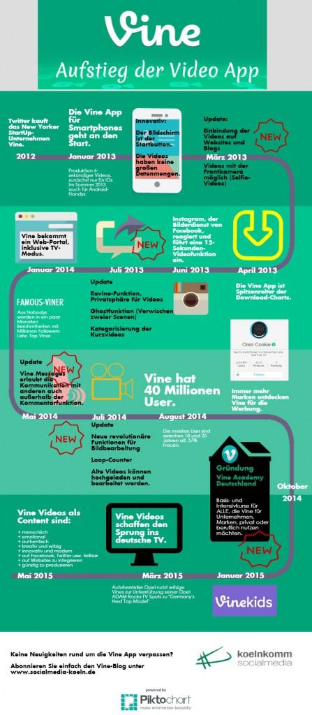 Die Vine App Infografik