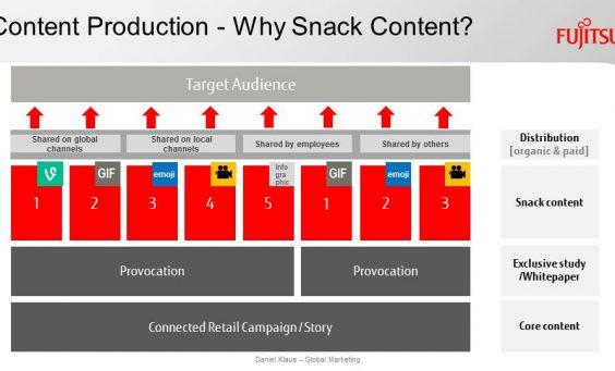Aufbau einer Snack-Content Kampagne bei FUJITSU