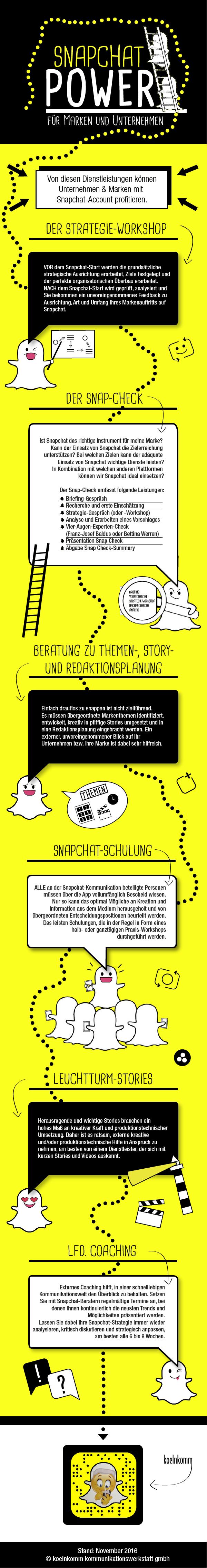 Snapchat Power für Marken und Unternehmen in Deutschland - eine Infografik von Franz-Josef Baldus (koelnkomm)