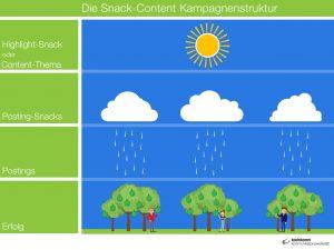Die Snack-Content Kampagnenstruktur von koelnkomm