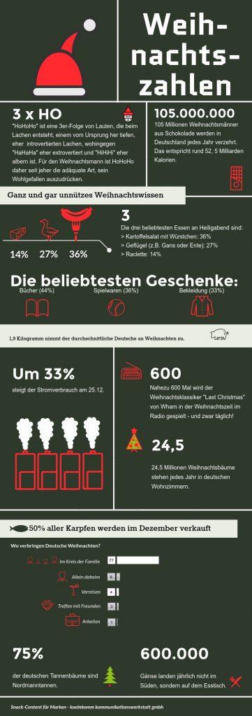 Weihnachtszahlen - ein Infografik der koelnkomm kommunikationswerkstatt