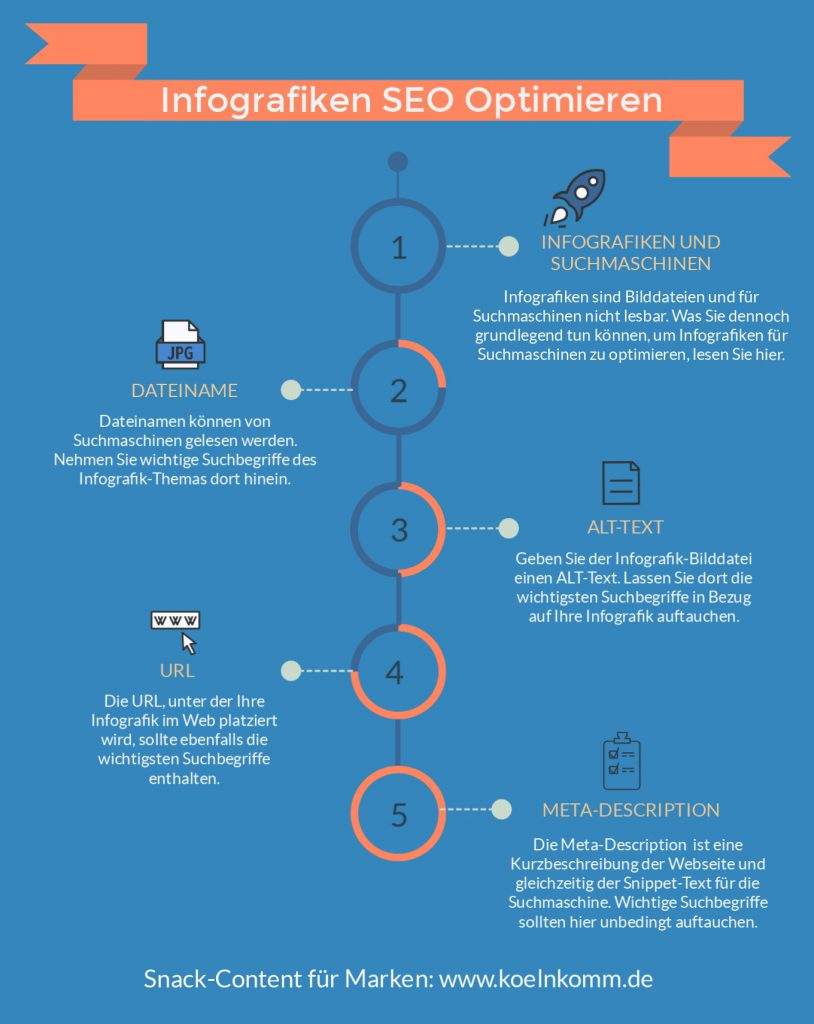 Snack-Content: Infografik & Infografiken SEO Optimieren zur Suchmaschinenoptimierung