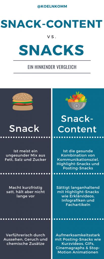 Snack-Content vs. Snacks - eine Infografik