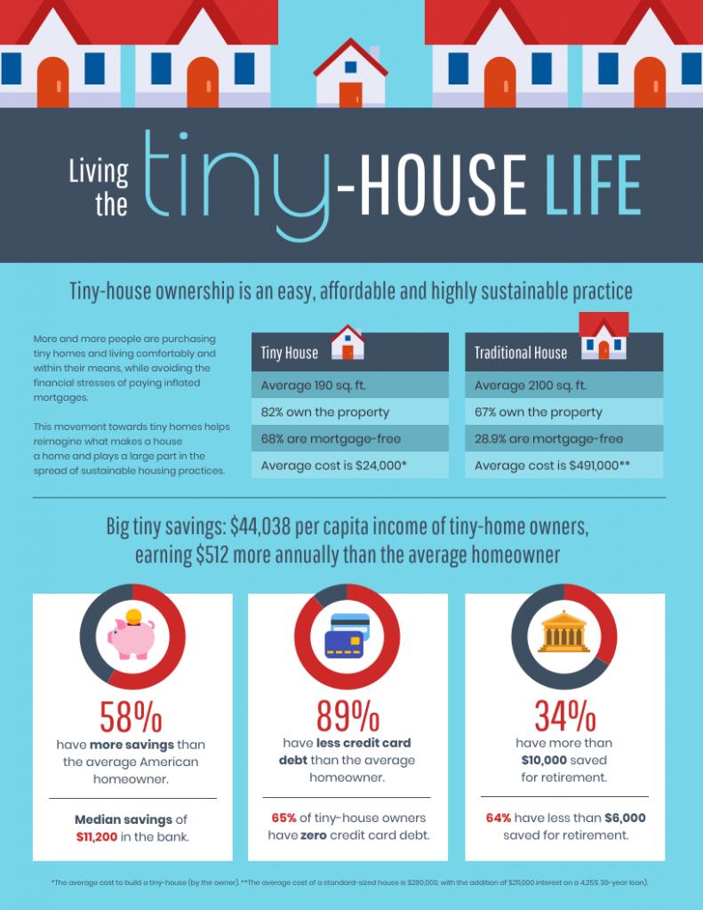 Multichart-Infografik von Venngage