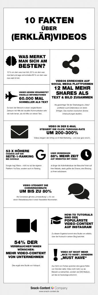 10 Fakten über Erklärvideos