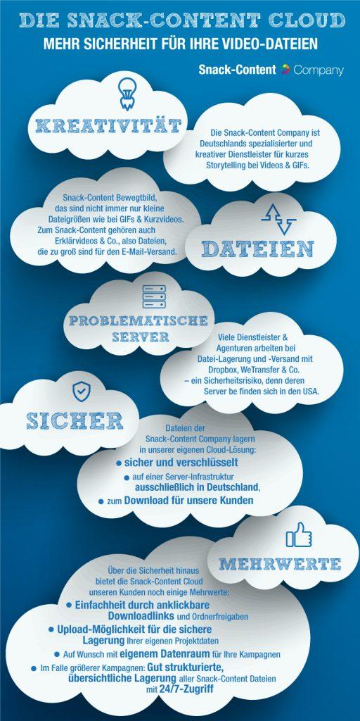 Infografik: Die Vorteile der Snack-Content Cloud