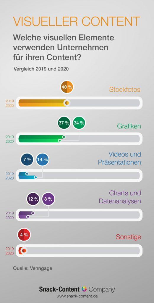 Statische Infografik: wie verteilt sich visueller Content