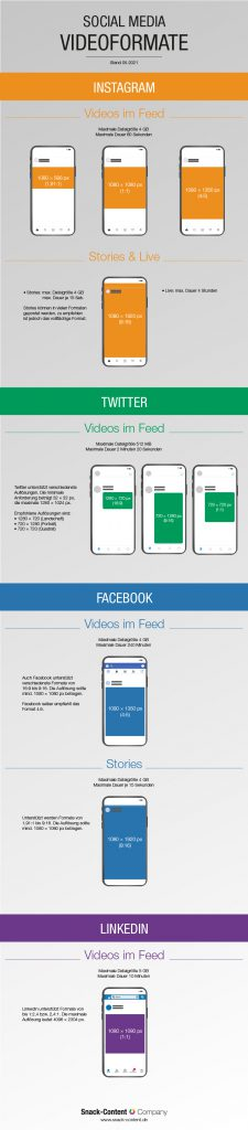 Snack-Content Infografik: die Video-Formatgrößen der wichtigsten Social Media Plattformen