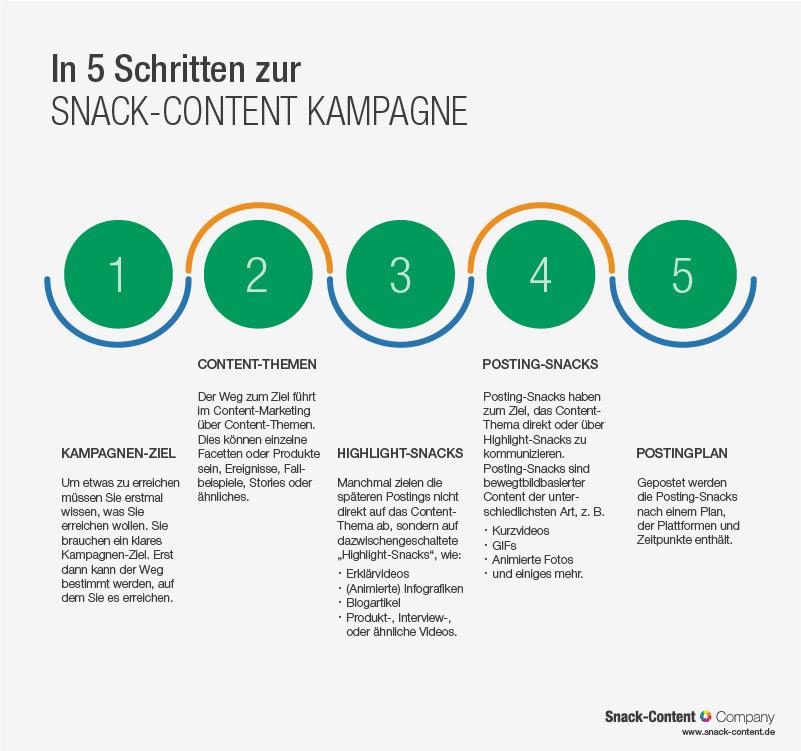 Statische Roadmap Infografik: In 5 Schritten zur Snack-Content Kampagne